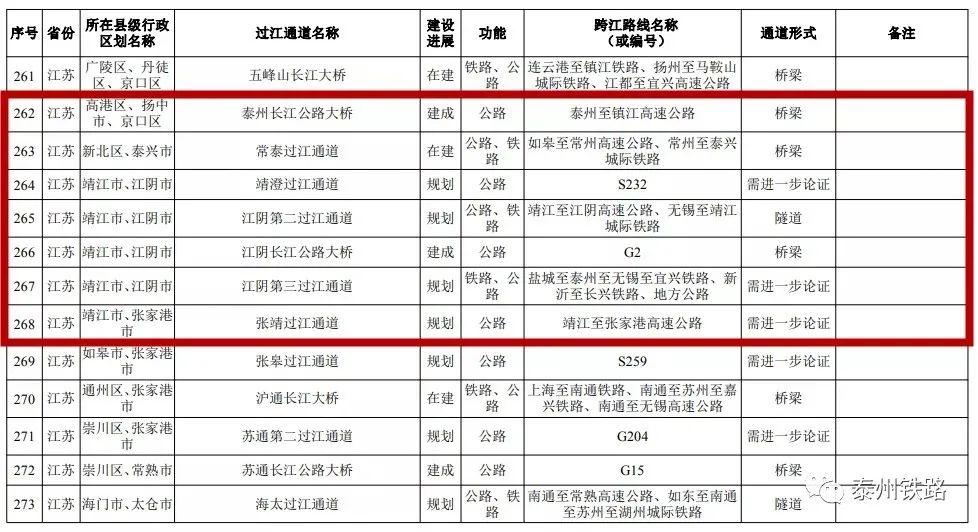 国家发改委公布泰州3条铁路过江通道